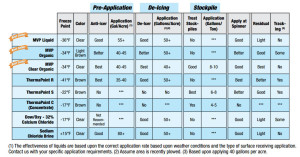 Liquid Deicer comparison chart