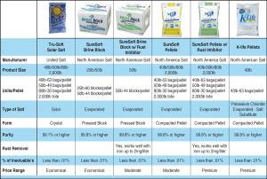 Packaged water conditioning salt delivery comparison chart