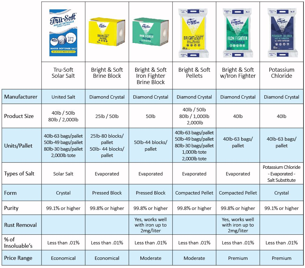Water softener salt comparison chart