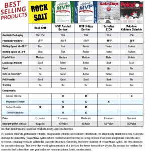 package ice melt selections