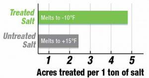 Treated Bulk Rock Salt VS. Untreated Bulk Rock Salt Coverage