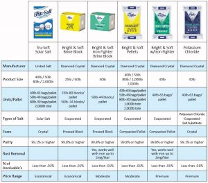 Water softener salt comparison chart